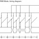 Diagramme FastPWM ATmega